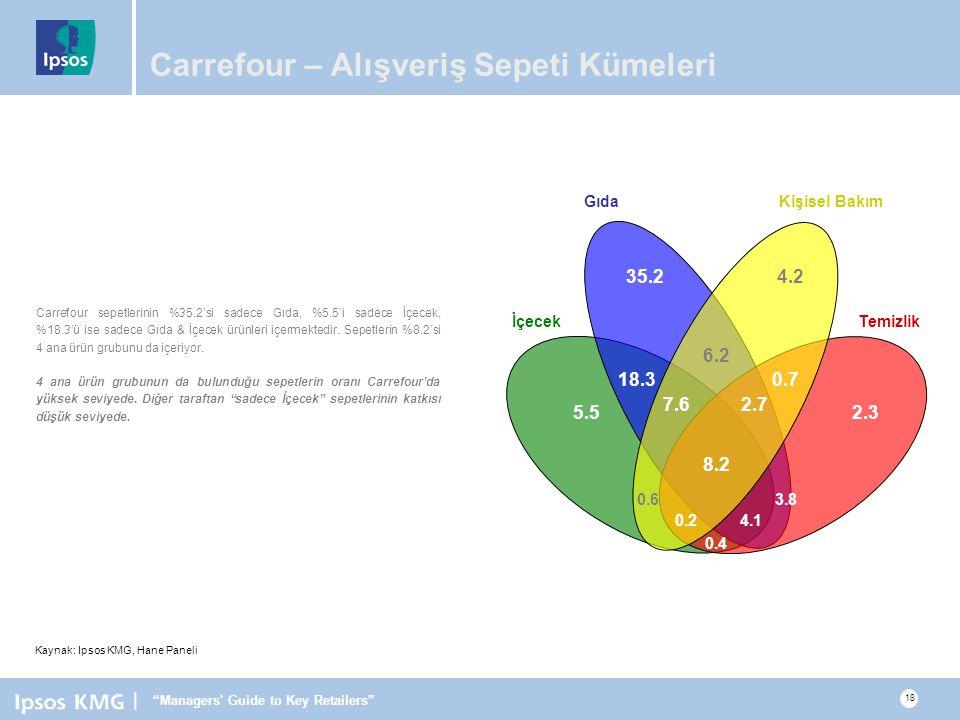 Carrefour – Alışveriş Sepeti Kümeleri
