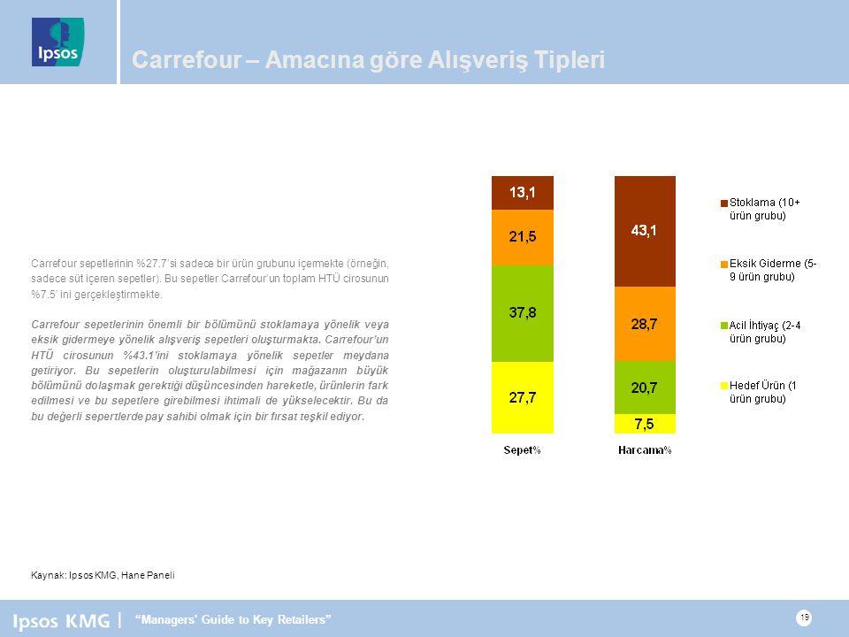 Carrefour – Amacına göre Alışveriş Tipleri