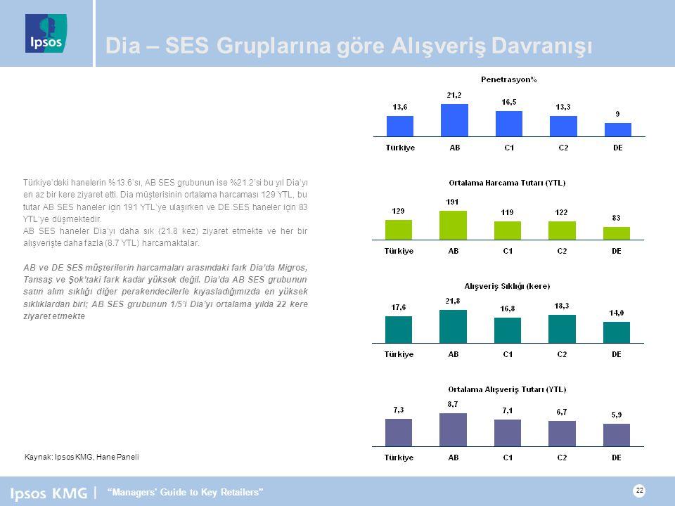 Dia – SES Gruplarına göre Alışveriş Davranışı