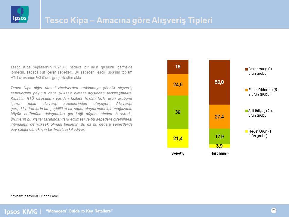 Tesco Kipa – Amacına göre Alışveriş Tipleri