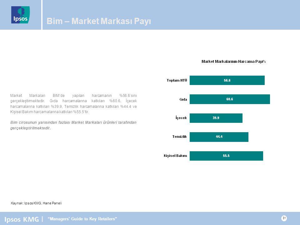 Bim – Market Markası Payı