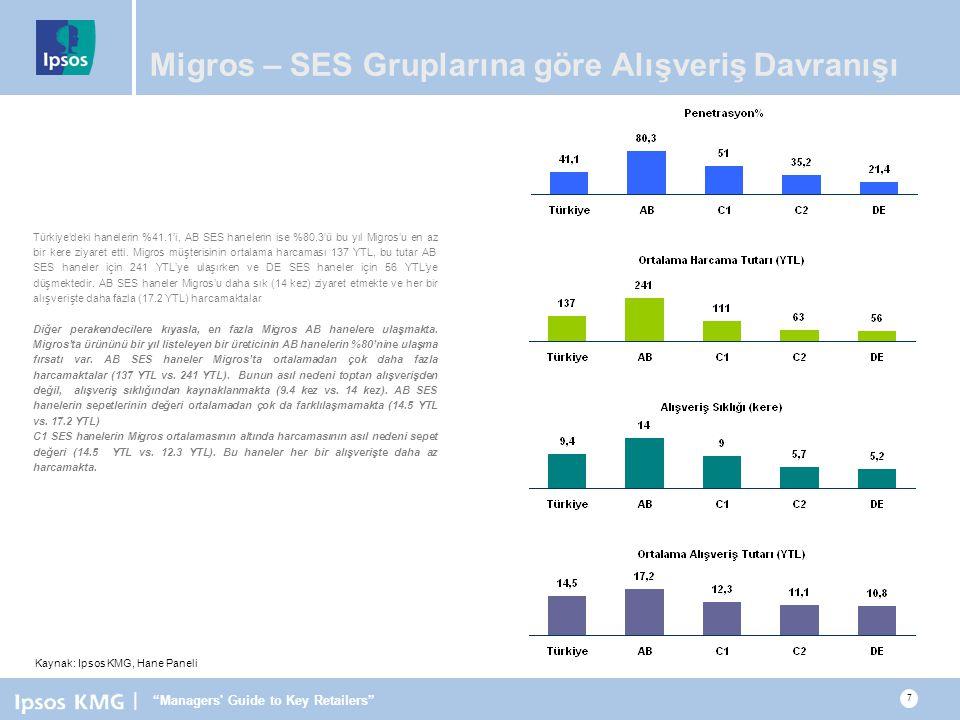 Migros – SES Gruplarına göre Alışveriş Davranışı