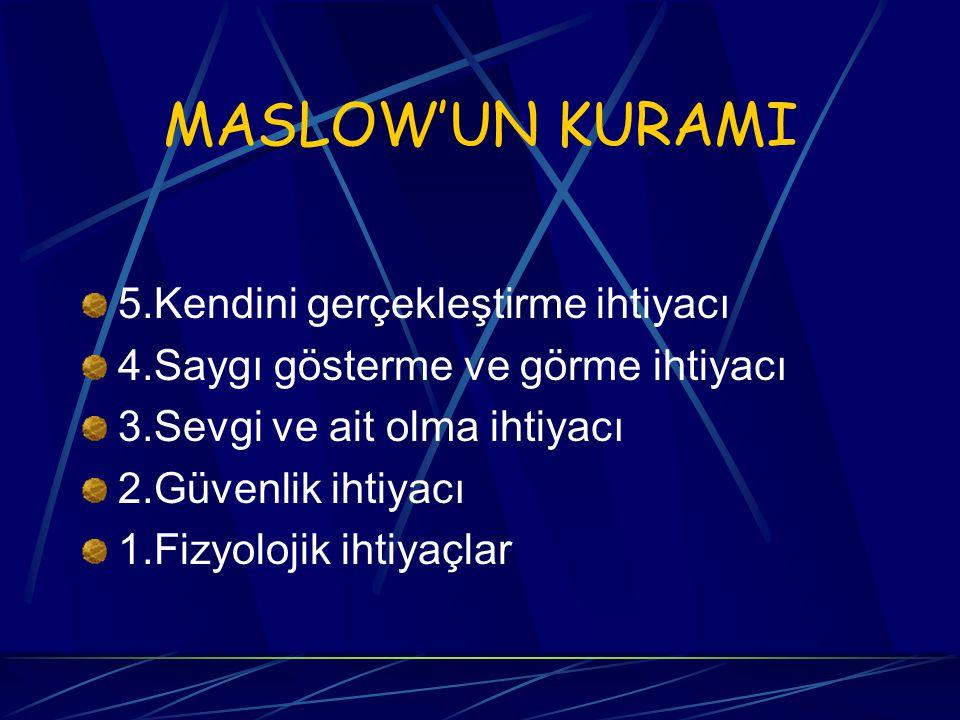 MASLOW'UN KURAMI 5.Kendini gerçekleştirme ihtiyacı