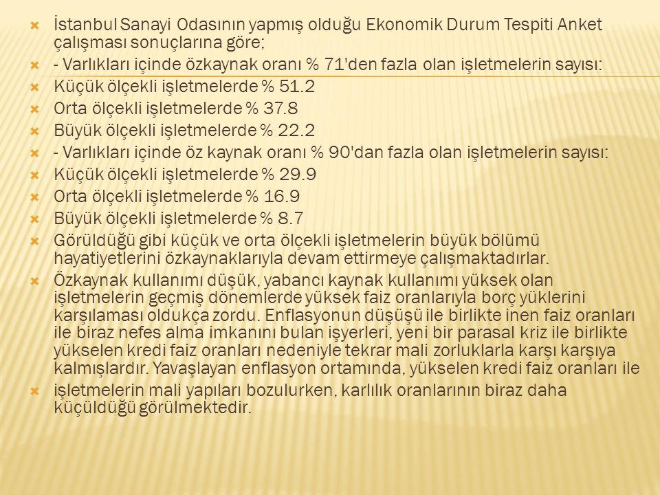İstanbul Sanayi Odasının yapmış olduğu Ekonomik Durum Tespiti Anket çalışması sonuçlarına göre;