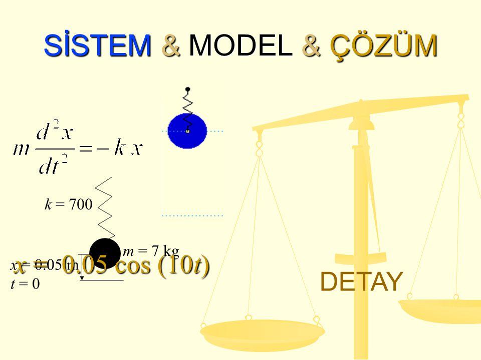SİSTEM & MODEL & ÇÖZÜM x = 0.05 cos (10t) DETAY k = 700 m = 7 kg