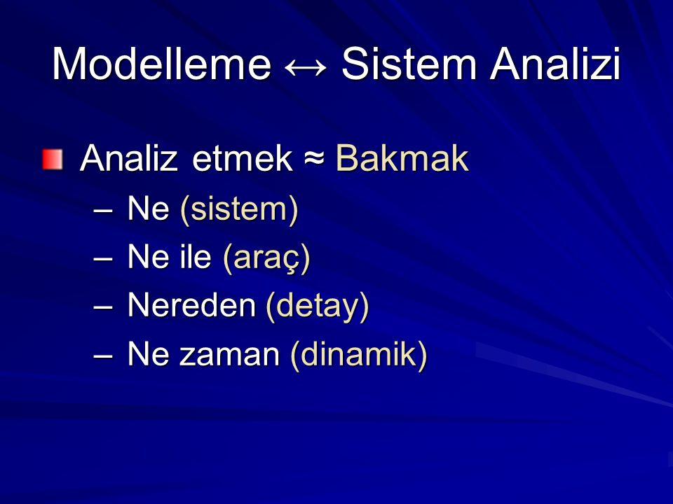 Modelleme ↔ Sistem Analizi