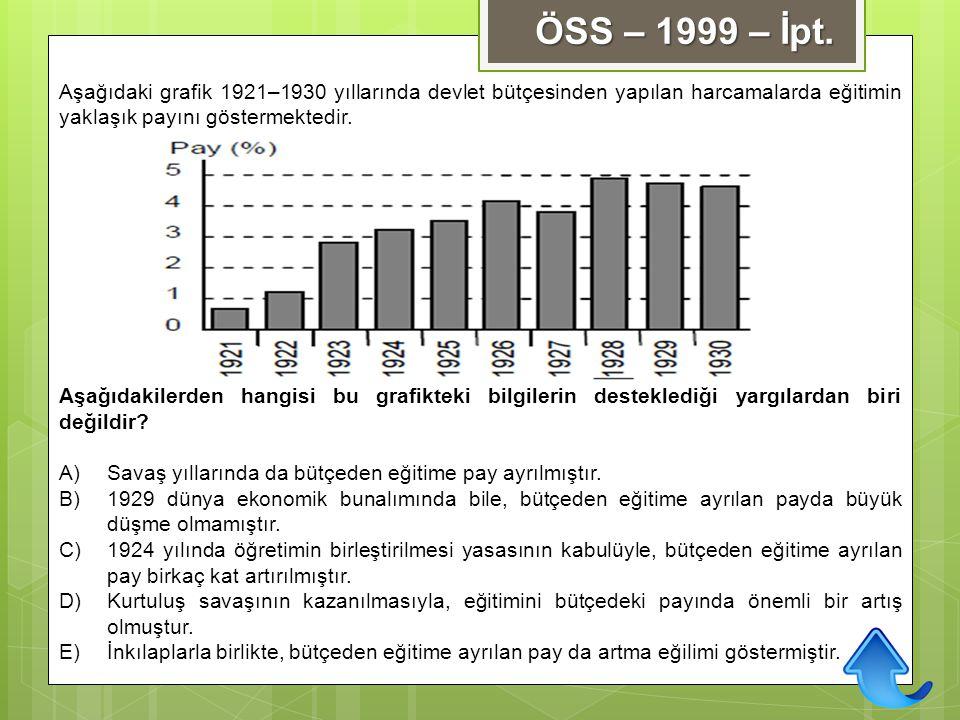 ÖSS – 1999 – İpt. Aşağıdaki grafik 1921–1930 yıllarında devlet bütçesinden yapılan harcamalarda eğitimin yaklaşık payını göstermektedir.