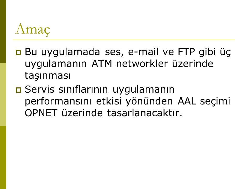 Amaç Bu uygulamada ses, e-mail ve FTP gibi üç uygulamanın ATM networkler üzerinde taşınması.