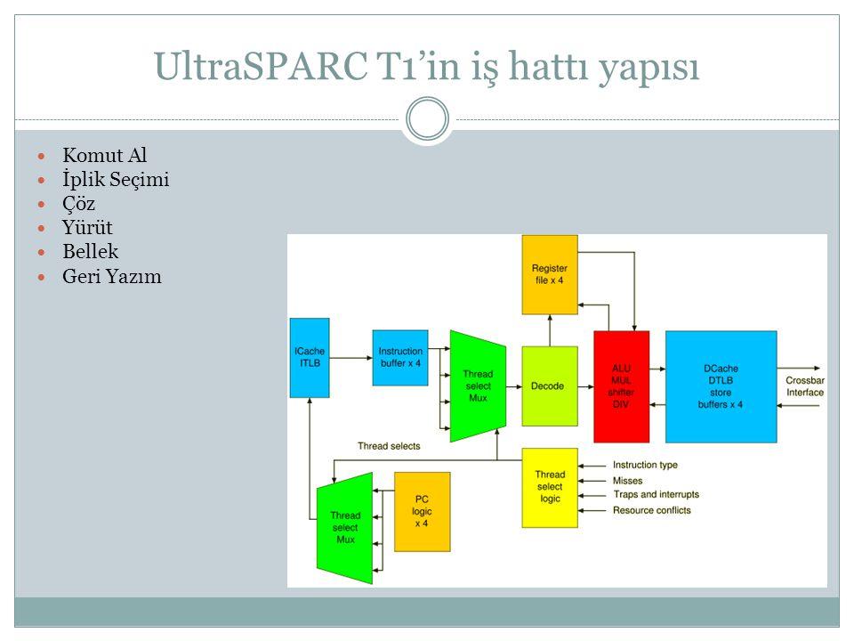 UltraSPARC T1'in iş hattı yapısı