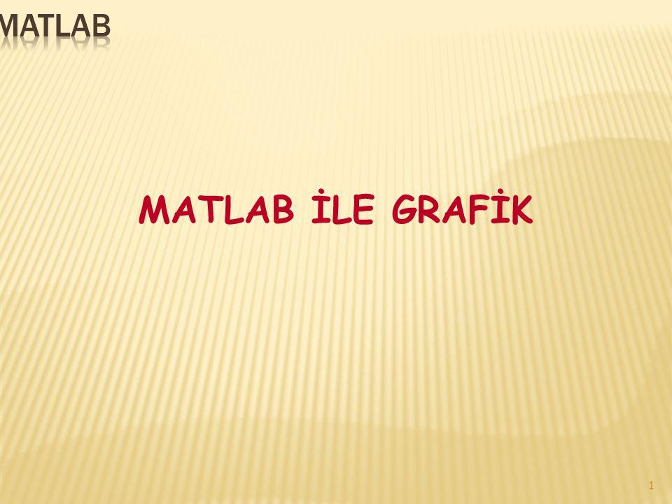 MATLAB MATLAB İLE GRAFİK