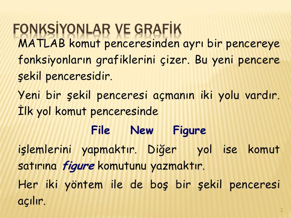 FONKSİYONLAR VE GRAFİK