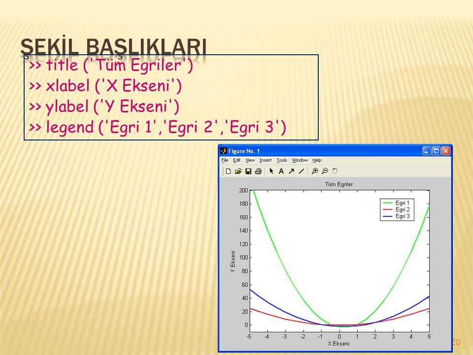 ŞEKİL BAŞLIKLARI >> title ( Tüm Egriler )
