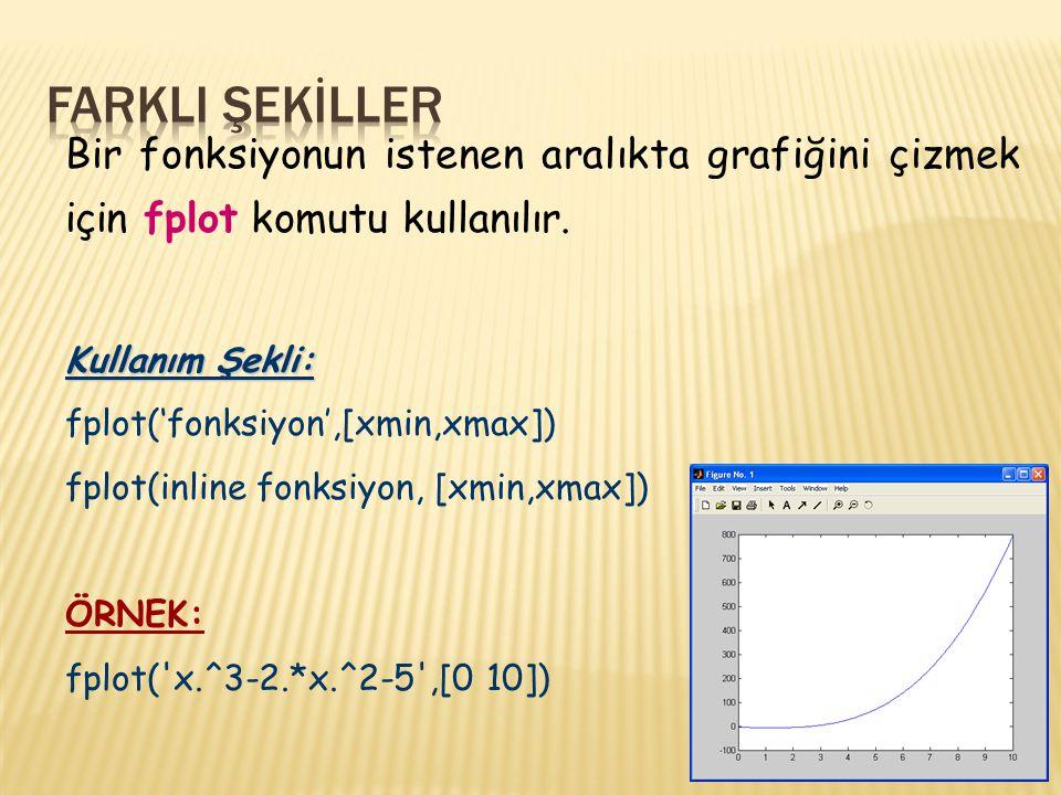FARKLI ŞEKİLLER Bir fonksiyonun istenen aralıkta grafiğini çizmek için fplot komutu kullanılır. Kullanım Şekli: