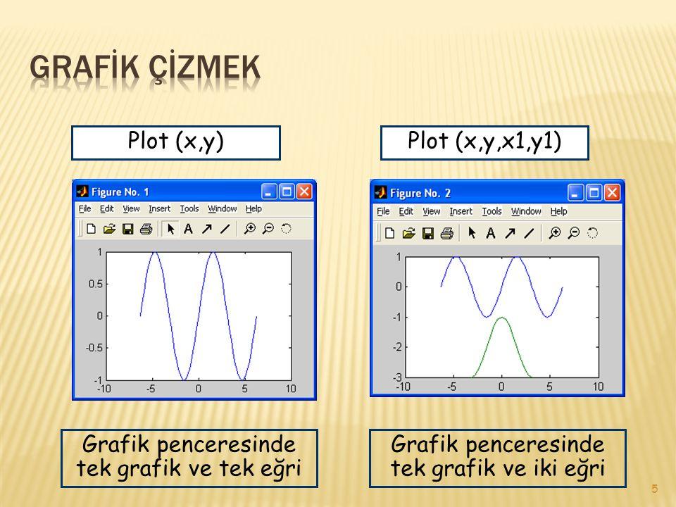 GRAFİK ÇİZMEK Plot (x,y) Plot (x,y,x1,y1)