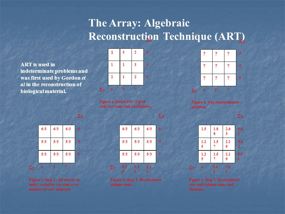 The Array: Algebraic Reconstruction Technique (ART)