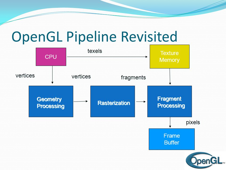 OpenGL Pipeline Revisited