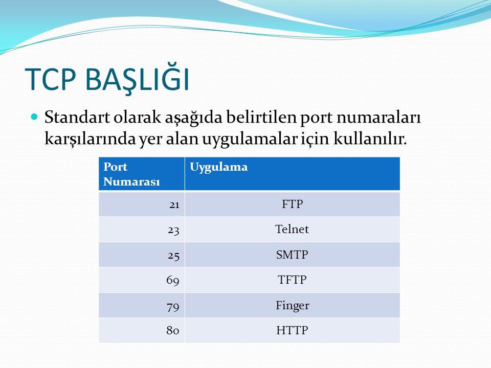 TCP BAŞLIĞI Standart olarak aşağıda belirtilen port numaraları karşılarında yer alan uygulamalar için kullanılır.