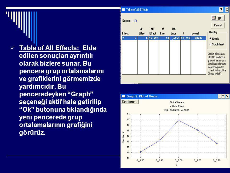 Table of All Effects: Elde edilen sonuçları ayrıntılı olarak bizlere sunar.