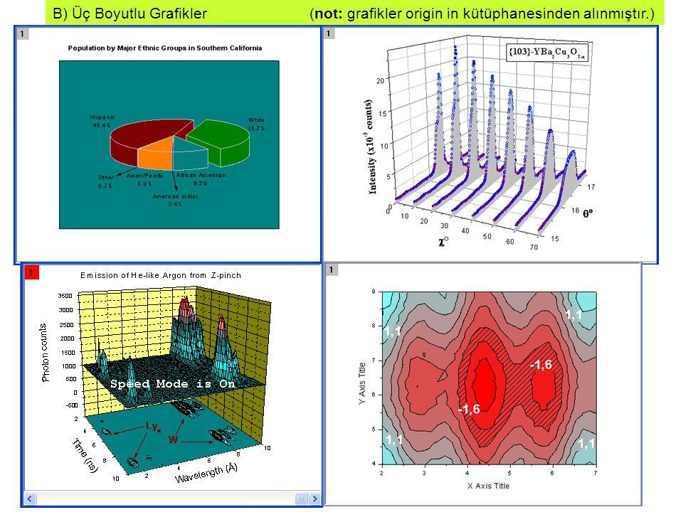 B) Üç Boyutlu Grafikler (not: grafikler origin in kütüphanesinden alınmıştır.)