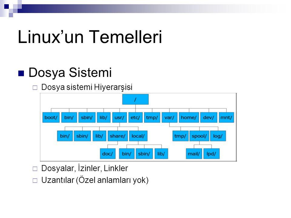 Linux'un Temelleri Dosya Sistemi Dosya sistemi Hiyerarşisi