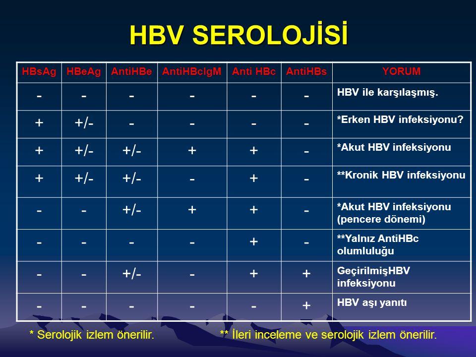 HBV SEROLOJİSİ HBsAg. HBeAg. AntiHBe. AntiHBcIgM. Anti HBc. AntiHBs. YORUM. - HBV ile karşılaşmış.