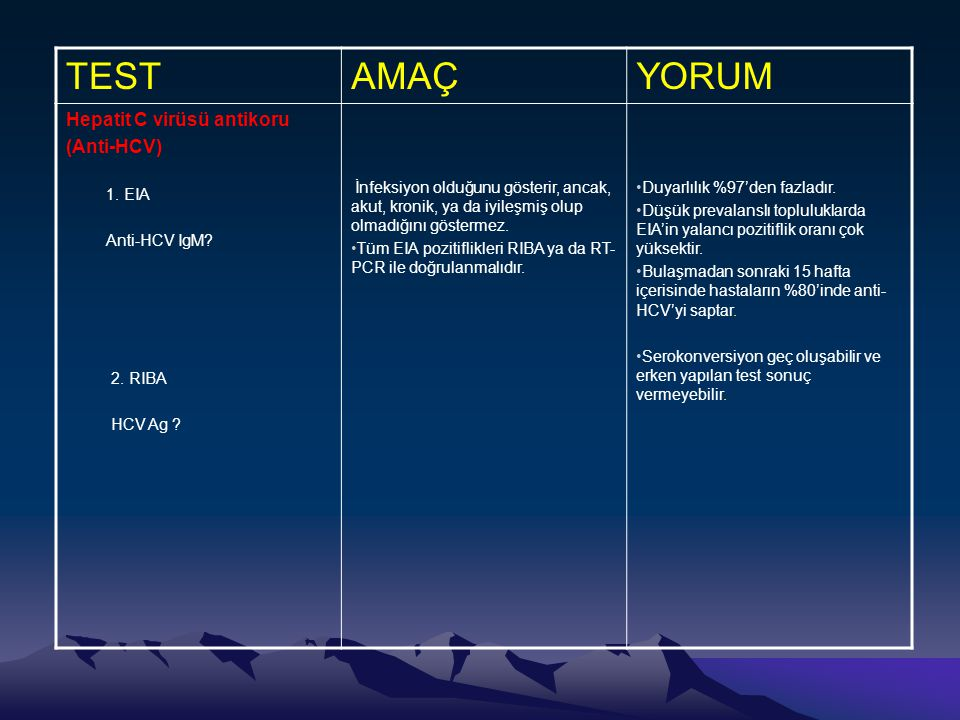 TEST AMAÇ YORUM Hepatit C virüsü antikoru (Anti-HCV) 1. EIA