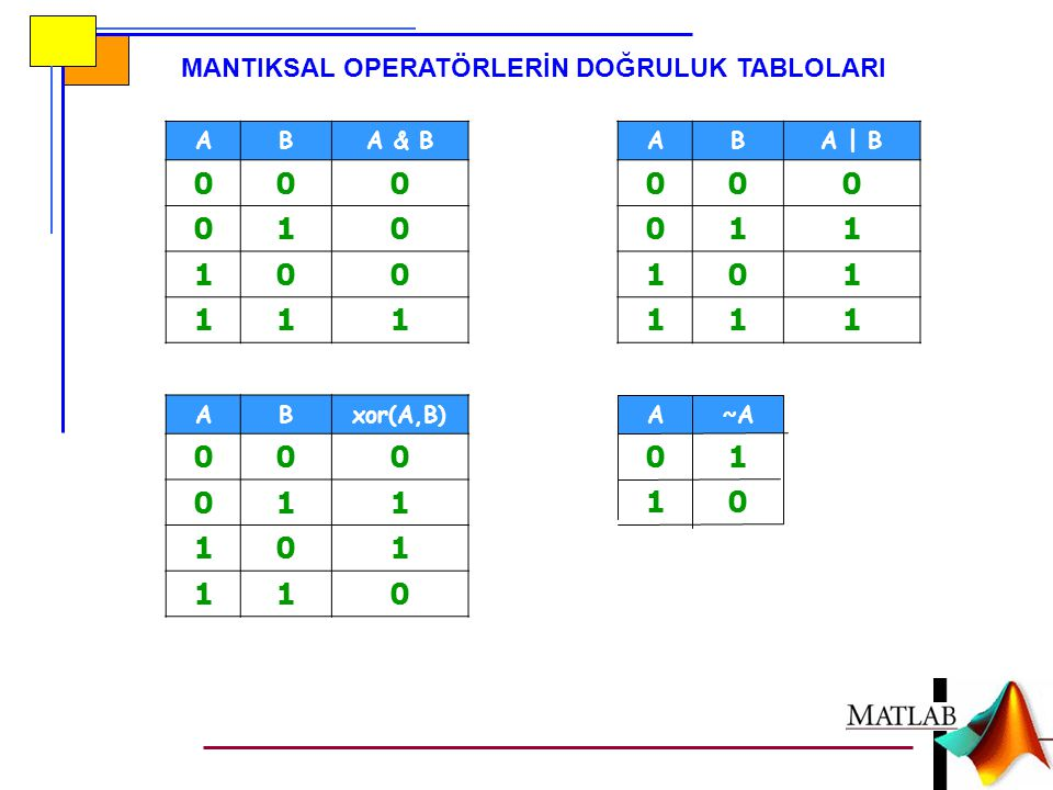1 1 1 1 1 MANTIKSAL OPERATÖRLERİN DOĞRULUK TABLOLARI A B A & B A B