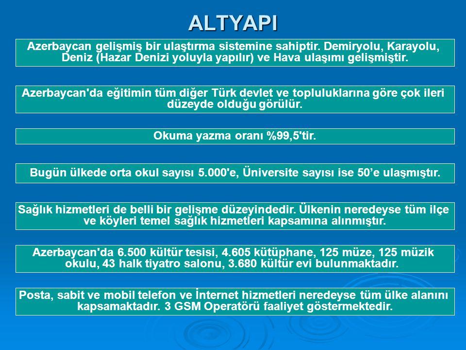 ALTYAPI Azerbaycan gelişmiş bir ulaştırma sistemine sahiptir. Demiryolu, Karayolu, Deniz (Hazar Denizi yoluyla yapılır) ve Hava ulaşımı gelişmiştir.