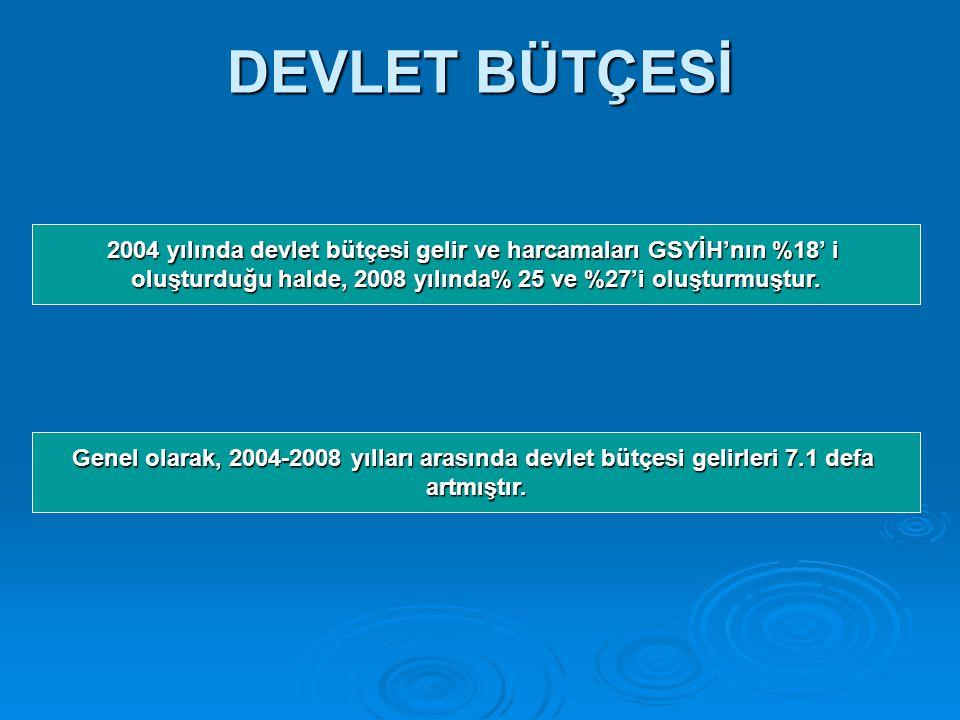 DEVLET BÜTÇESİ 2004 yılında devlet bütçesi gelir ve harcamaları GSYİH'nın %18' i. oluşturduğu halde, 2008 yılında% 25 ve %27'i oluşturmuştur.