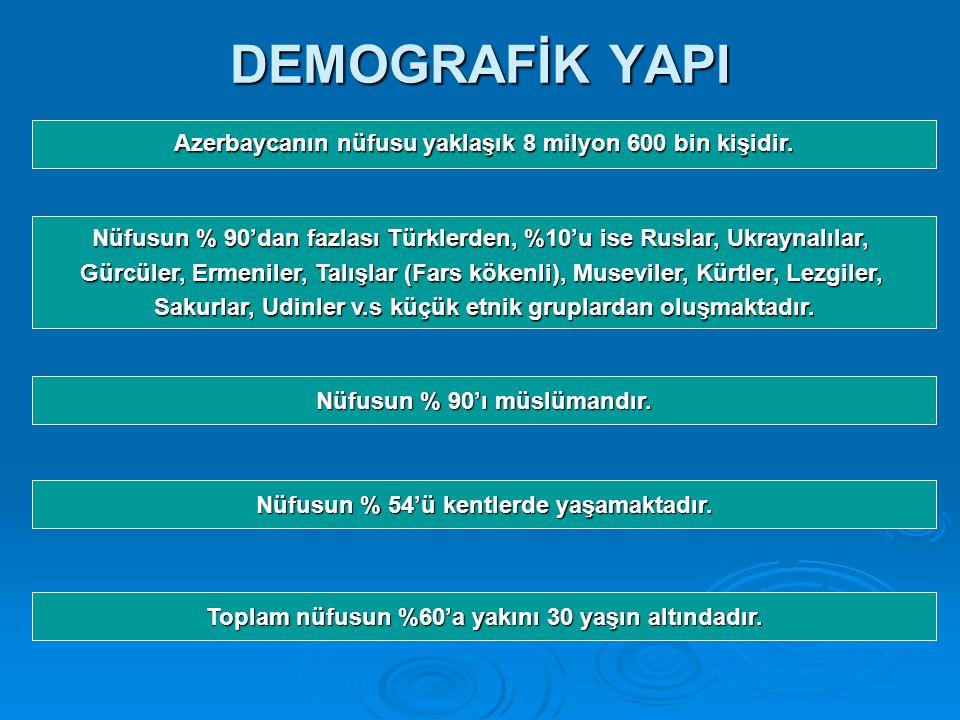 DEMOGRAFİK YAPI Azerbaycanın nüfusu yaklaşık 8 milyon 600 bin kişidir.