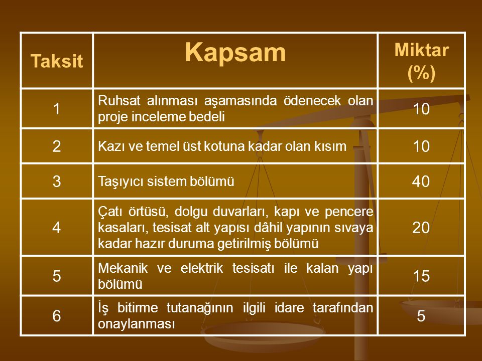 Kapsam Miktar (%) Taksit 1 10 2 3 40 4 20 5 15 6
