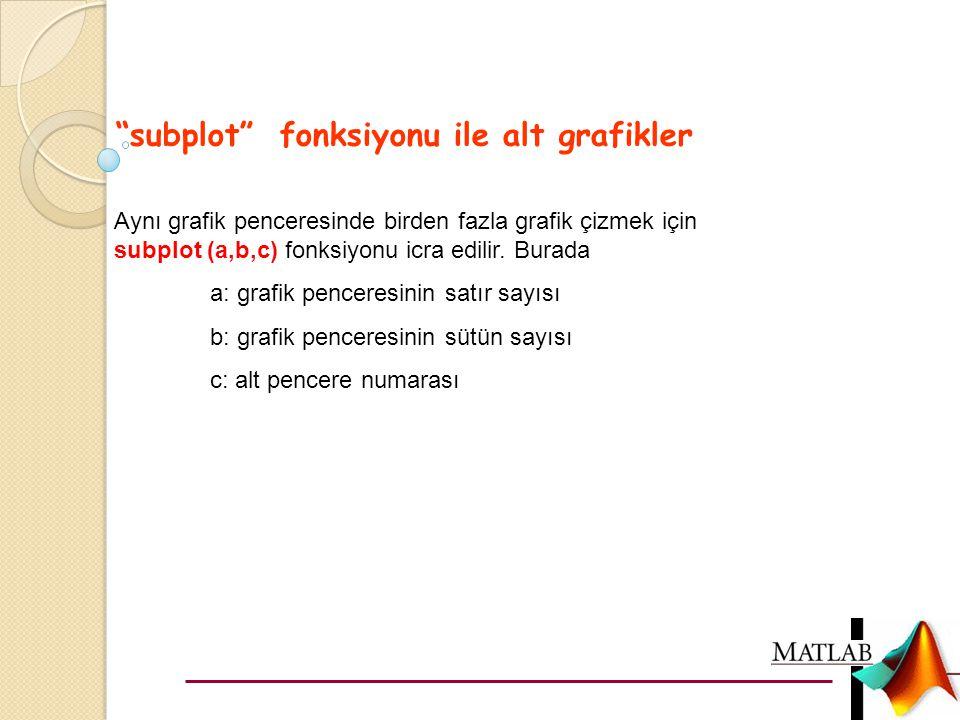 subplot fonksiyonu ile alt grafikler