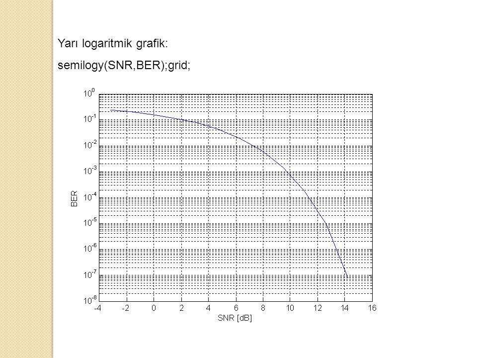 Yarı logaritmik grafik:
