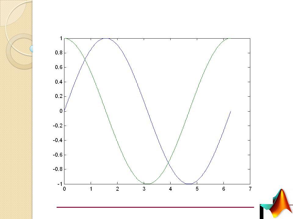 Uygulama x=0:0.01:2*pi; f1=sin(x); f2=cos(x); plot(x,f1,x,f2) veya