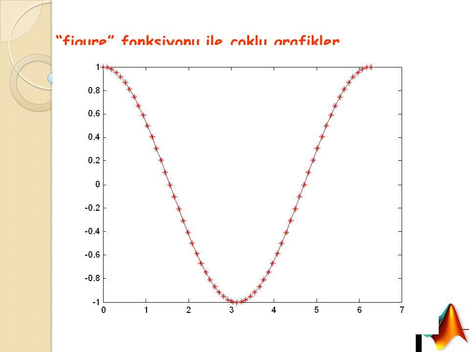Örnek x=0:pi/30:2*pi; y1=sin(x); y2=cos(x); figure(1),plot(x,y1, bo: )