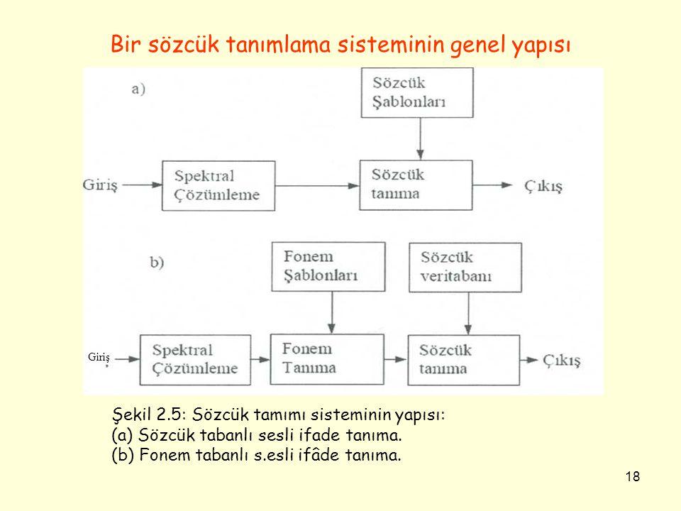 Bir sözcük tanımlama sisteminin genel yapısı