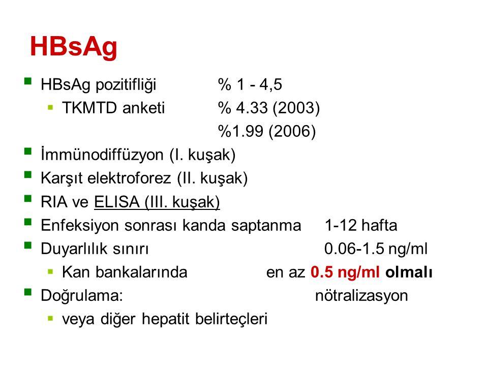 HBsAg HBsAg pozitifliği % 1 - 4,5 TKMTD anketi % 4.33 (2003)