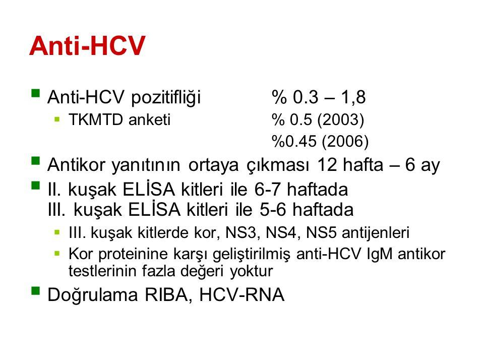 Anti-HCV Anti-HCV pozitifliği % 0.3 – 1,8