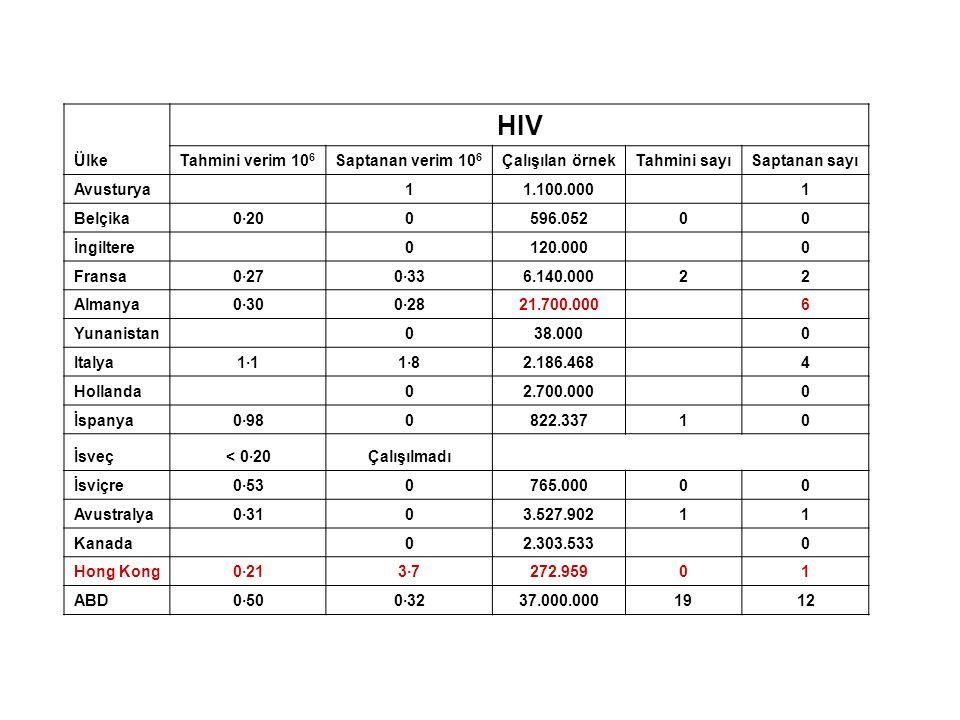 HIV Ülke Tahmini verim 106 Saptanan verim 106 Çalışılan örnek