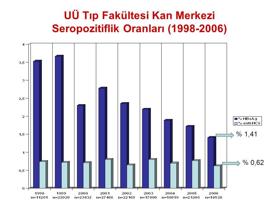 UÜ Tıp Fakültesi Kan Merkezi Seropozitiflik Oranları (1998-2006)