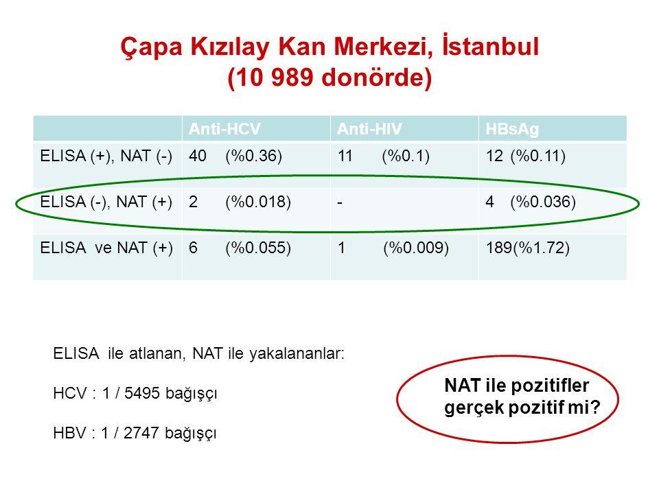 Çapa Kızılay Kan Merkezi, İstanbul (10 989 donörde)
