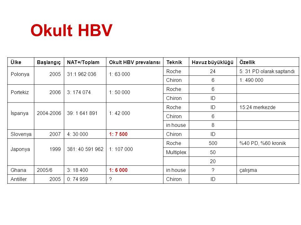 Okult HBV Ülke Başlangıç NAT+/Toplam Okult HBV prevalansı Teknik