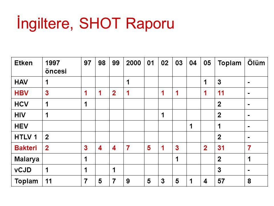 İngiltere, SHOT Raporu Etken 1997 öncesi 97 98 99 2000 01 02 03 04 05