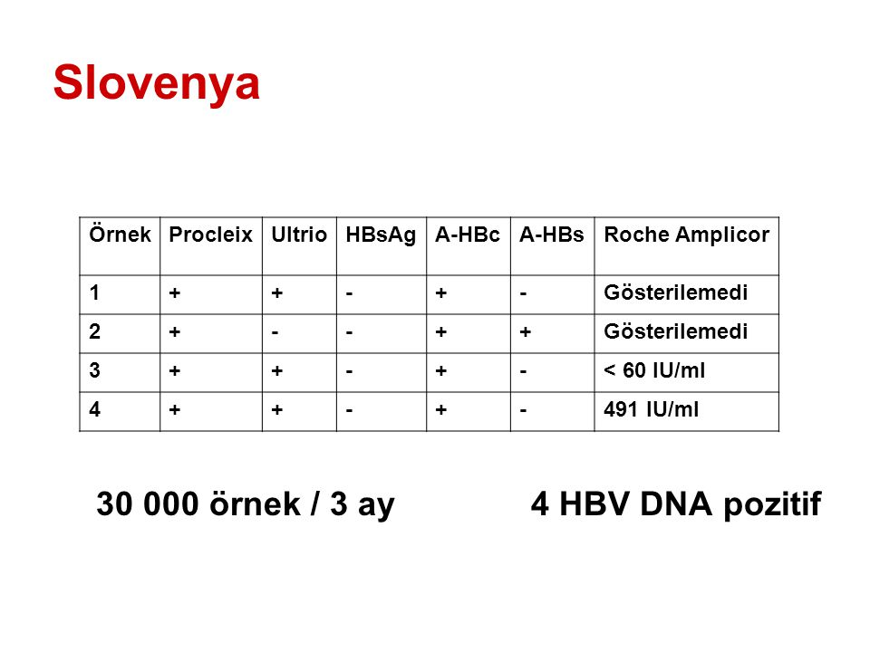 Slovenya 30 000 örnek / 3 ay 4 HBV DNA pozitif Örnek Procleix Ultrio