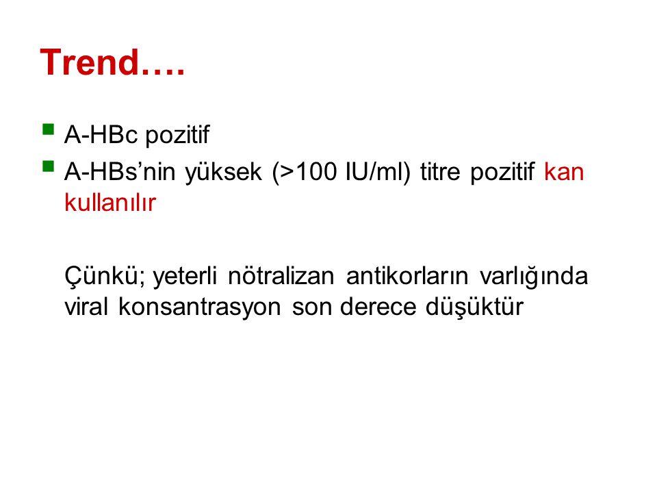Trend…. A-HBc pozitif. A-HBs'nin yüksek (>100 IU/ml) titre pozitif kan kullanılır.