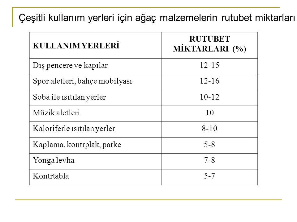 RUTUBET MİKTARLARI (%)