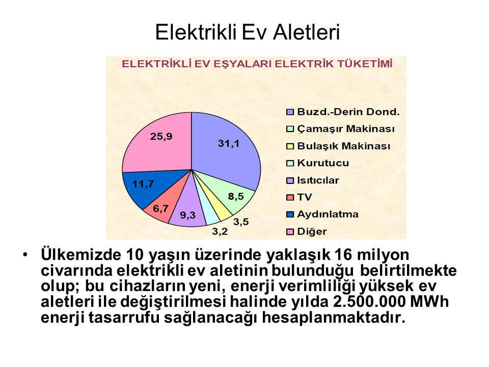 Elektrikli Ev Aletleri