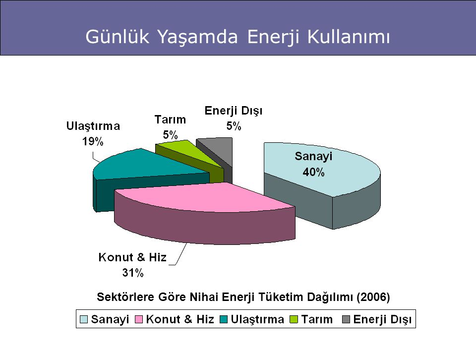 Sektörlere Göre Nihai Enerji Tüketim Dağılımı (2006)