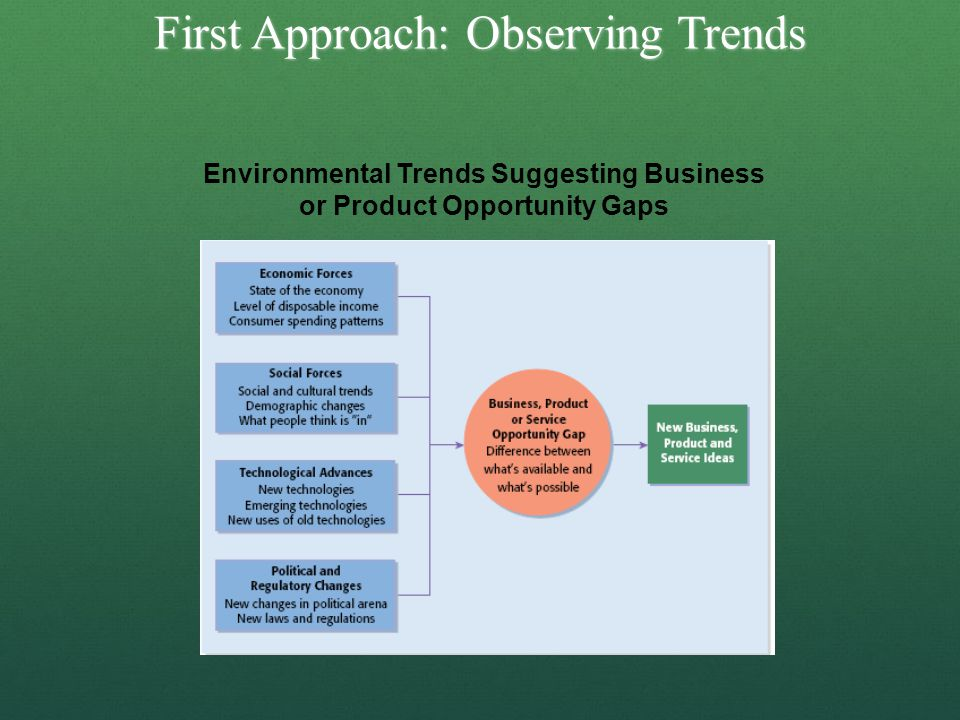 First Approach: Observing Trends