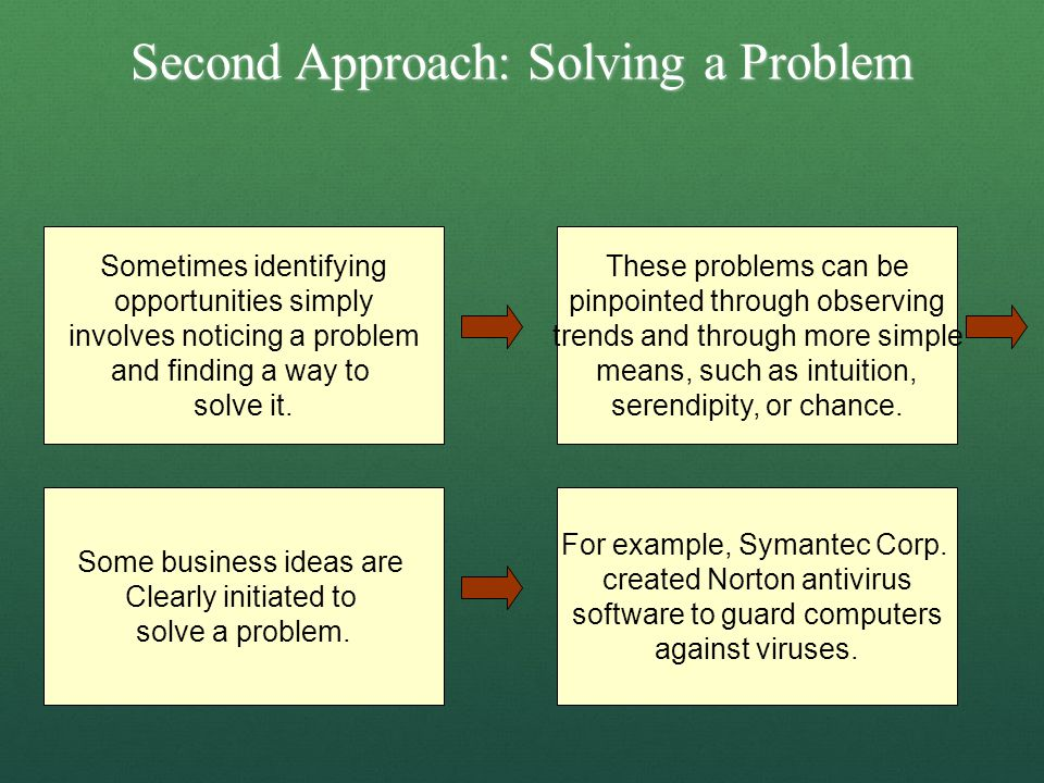 Second Approach: Solving a Problem